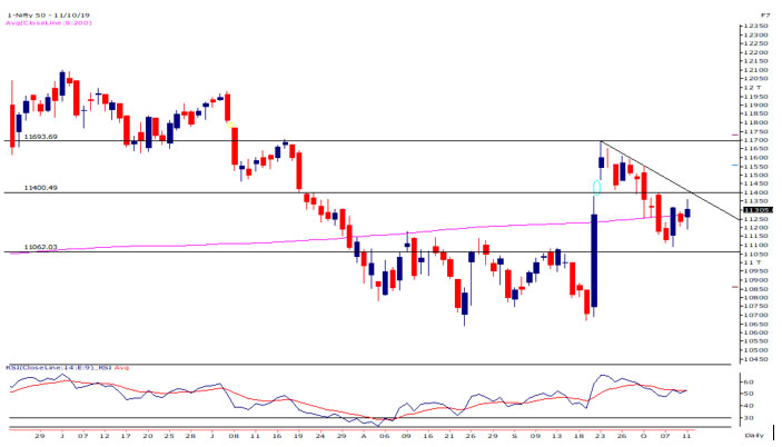 Nifty Weekly Chart