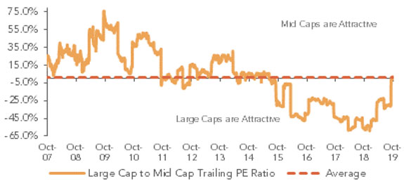 The Large to Mid Trailing P/E Has Swung to Neutral
